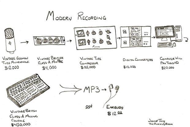 Dibujo sobre los aparatos que se utilizan para grabar
