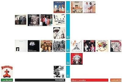 Los discos publicados del 81 al 85 Indice