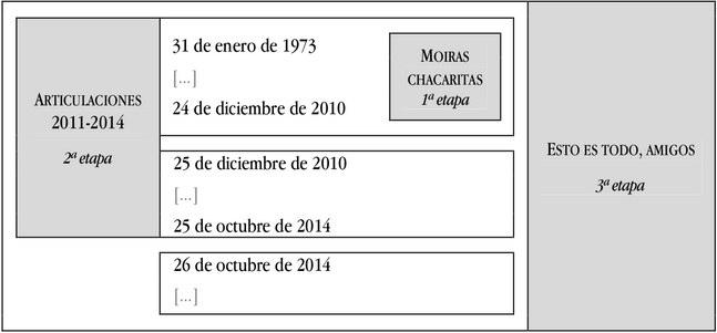 Articulaciones, 2011-2014