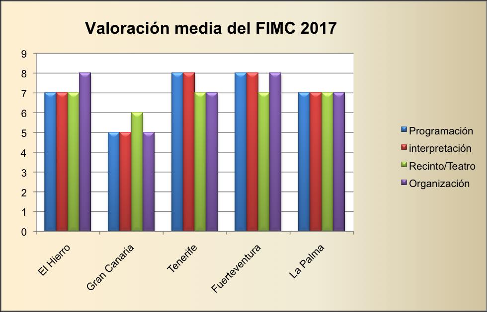 Encuesta de satisfacción de la 33ª edición del FIMC